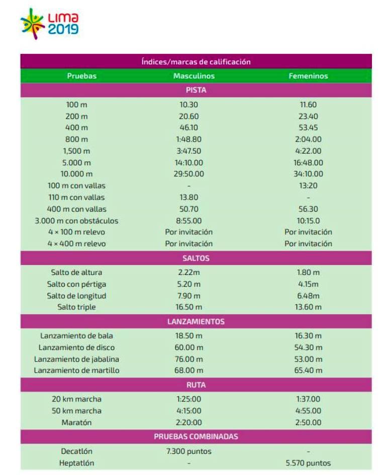 Calendario Pan Americano 2019 Peru.Estas Son Las Marcas Minimas Para Los Xviii Juegos